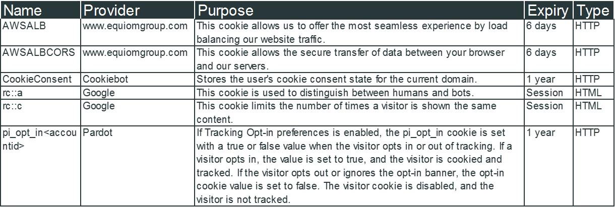 Necessary cookies